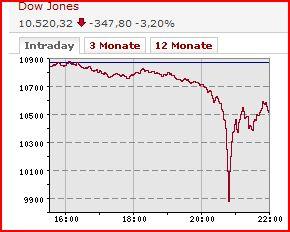 Dow Jones am 6.5.2010